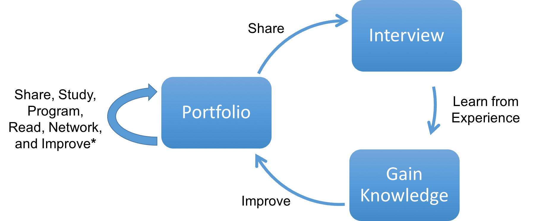 How to Build a Data Science Portfolio - Towards Data Science