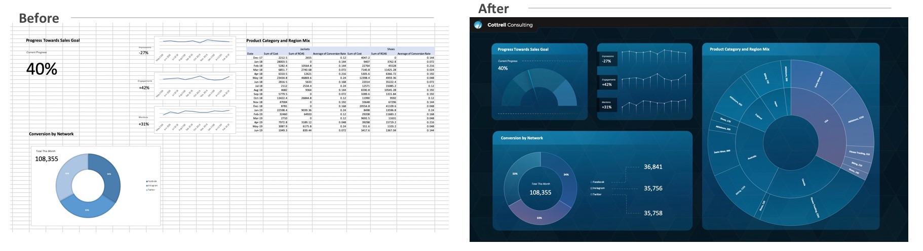 A before and after image of a normal excel table followed by a colorful and more interesting dashboard showing the same data.