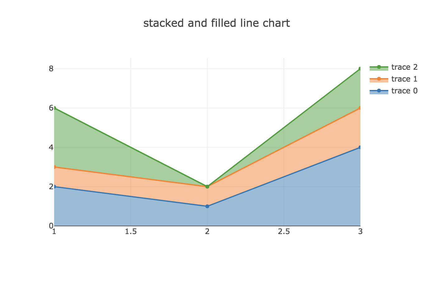 Plotly Tip #5: sand charts - Thomas Barrasso - Medium