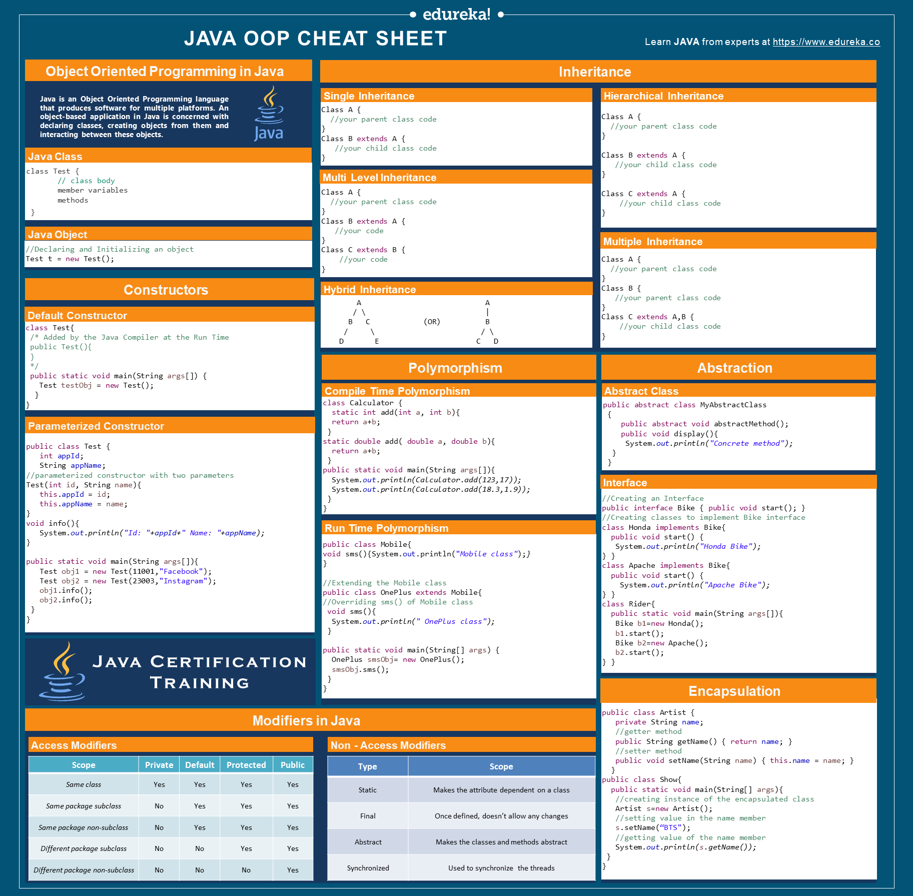 Java Oop Cheat Sheet A Quick Guide To Object Oriented Programming In Java By Swatee Chand Edureka Medium