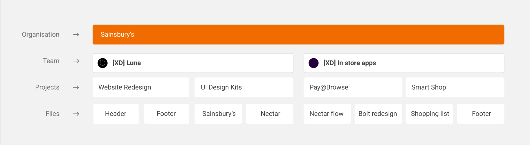 Sainsbury's Figma file organisation diagram. Sainsbury's is at the top, then team names are below it, with products and files