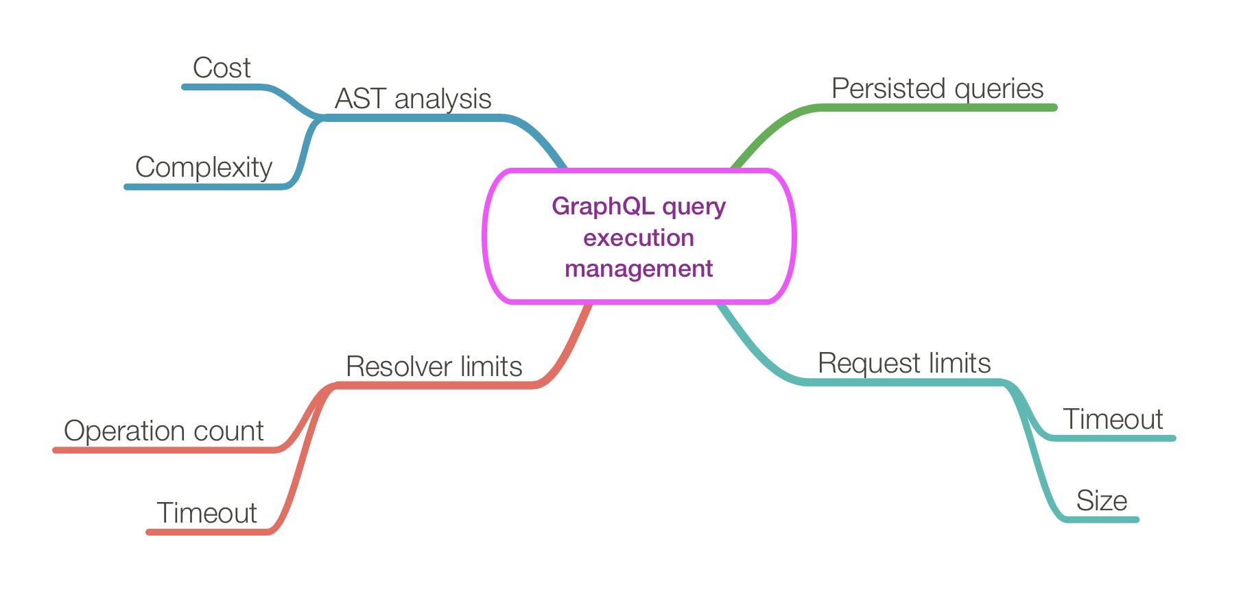 GraphQL query timeout and complexity management