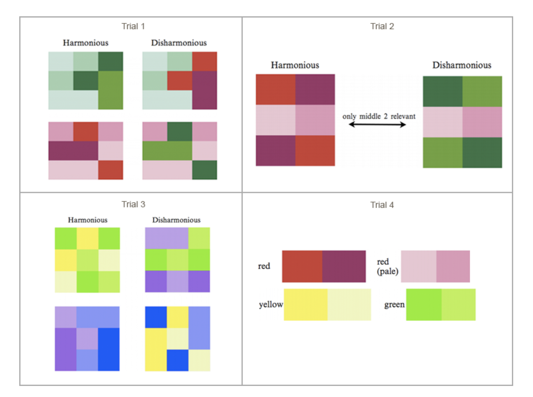 A study about the impact of color patterns on human perception, Sanocki and Sulman