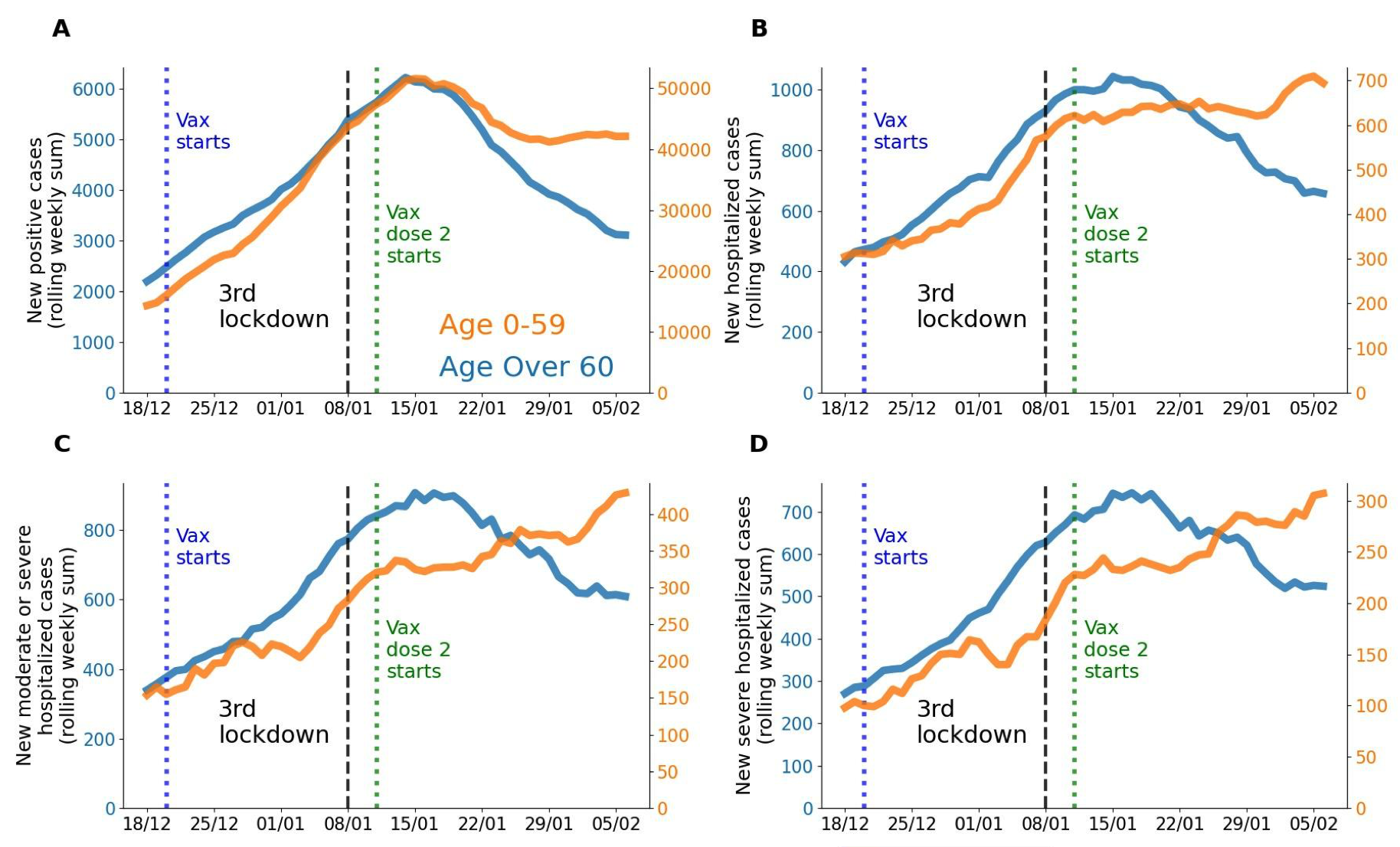 Dramatic decreases in Covid-19 after vaccination of people over age 60 in Israel