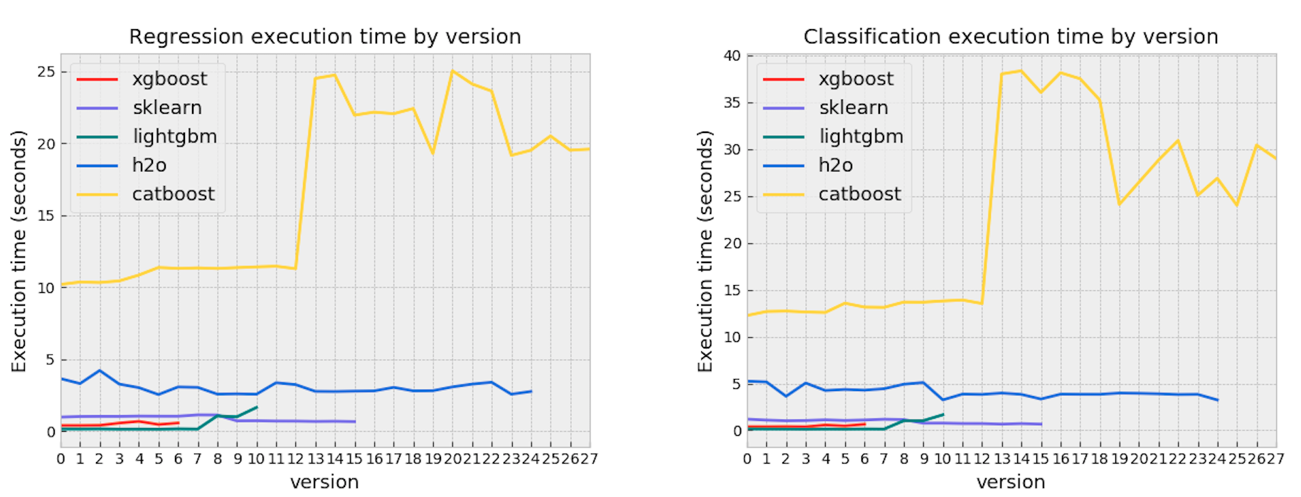 Model consistency of Python gradient boosting libraries