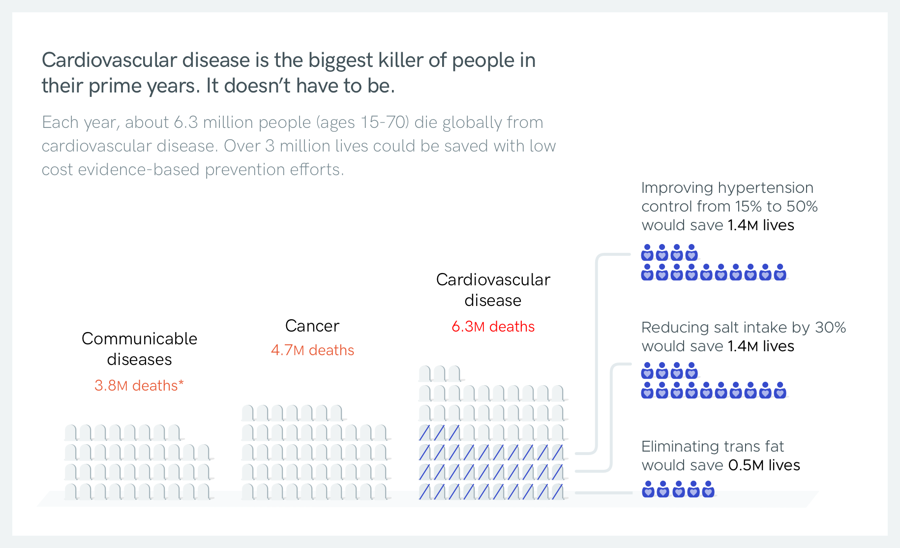 A chart showing the relative scale of deaths from communicable diseases, cancer, and cardiovascular disease.