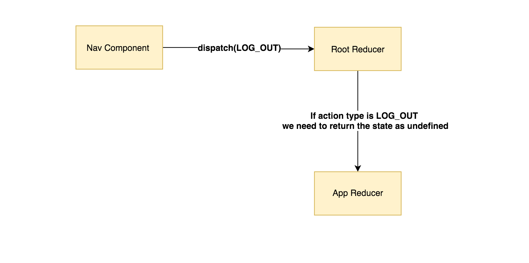 How to Secure Your User's Data After Logout in Redux