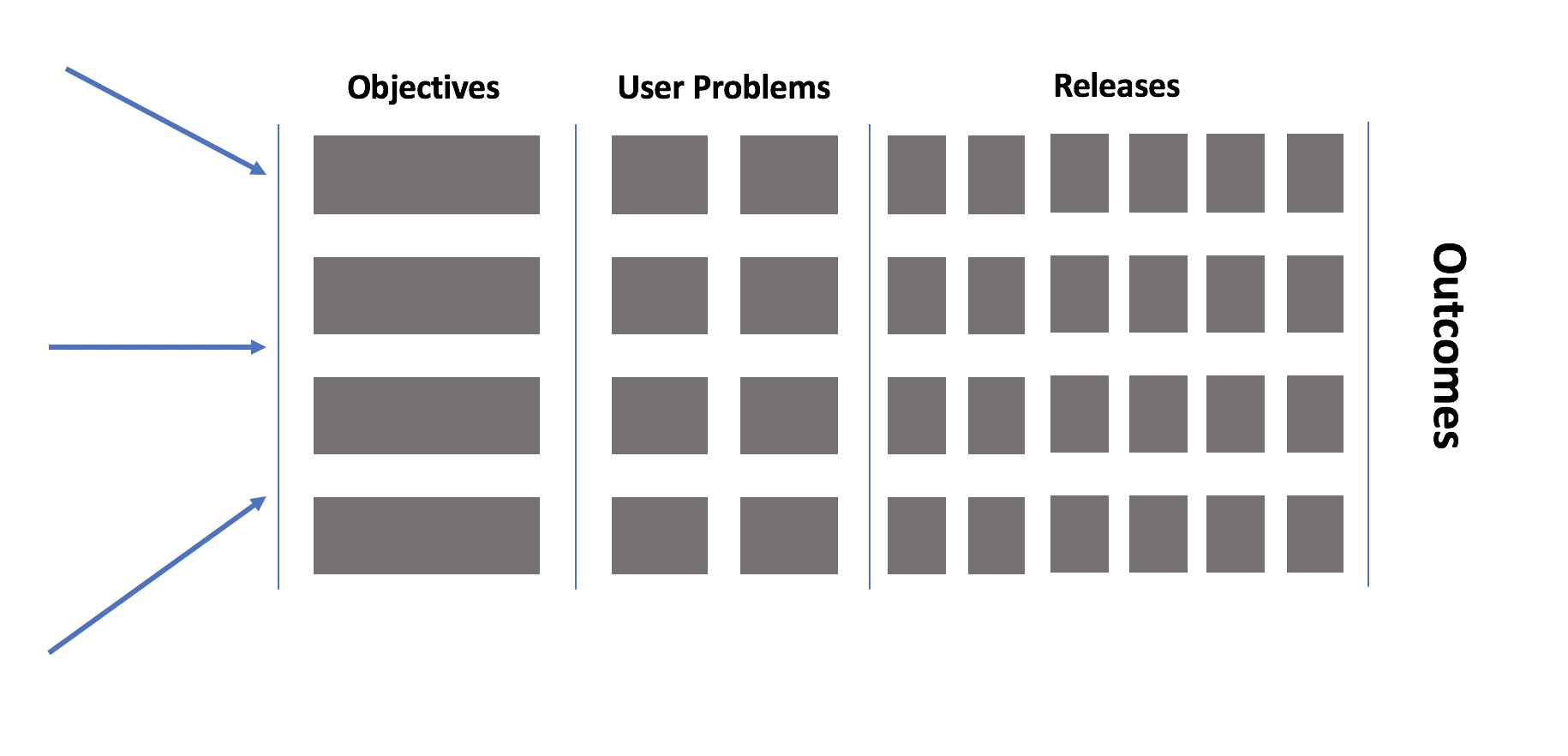 Clean flow of work with arrows on the left pointing to objectives, which then lead to user problems to solve, then releases.