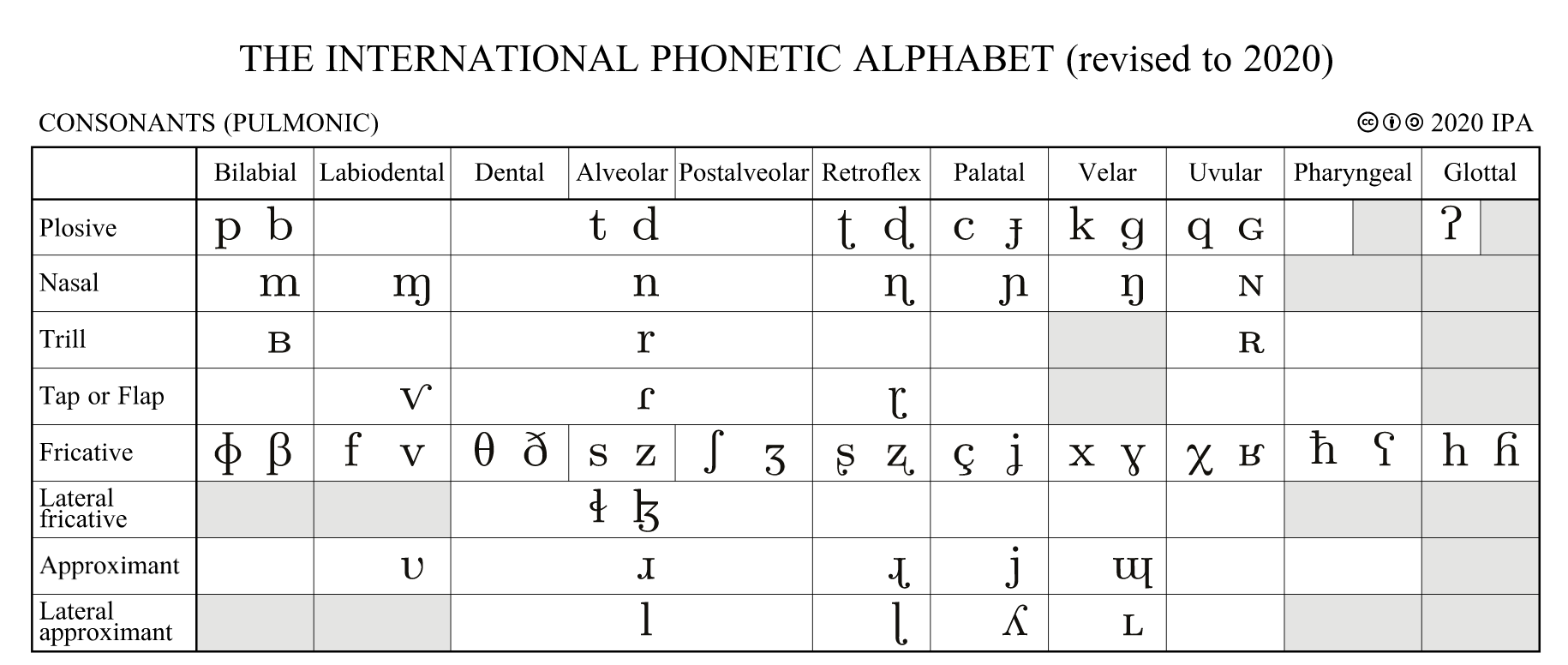 A Guide To The International Phonetic Alphabet Part I By Brian Smith Medium