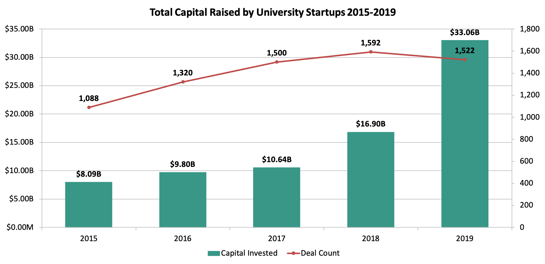 graph, Total Capital Raised by University Start-ups 2015-2019 goes from $8b-33b