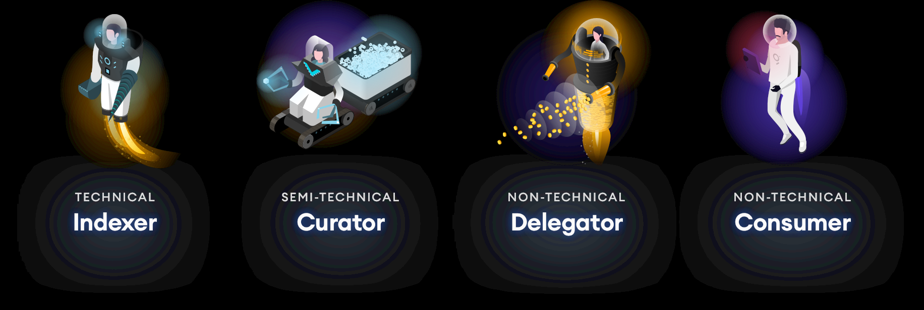Curators, Delegators, Indexers in The Graph protocol