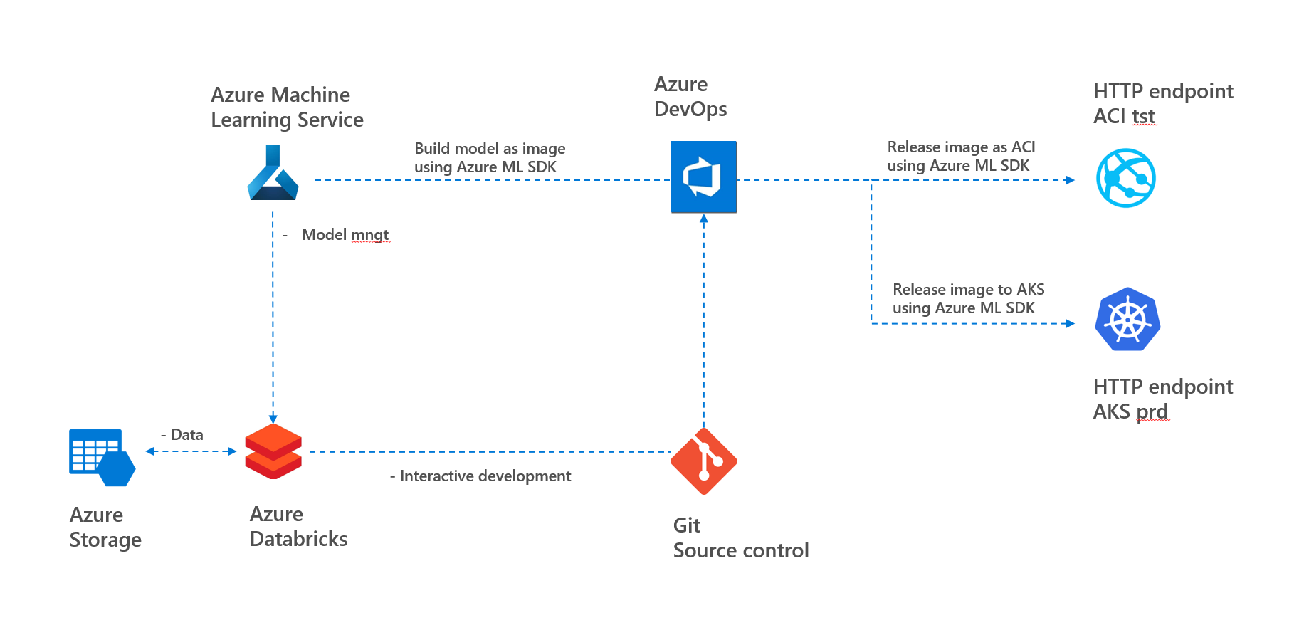 How to keep an audit trail of your Azure Data Science project