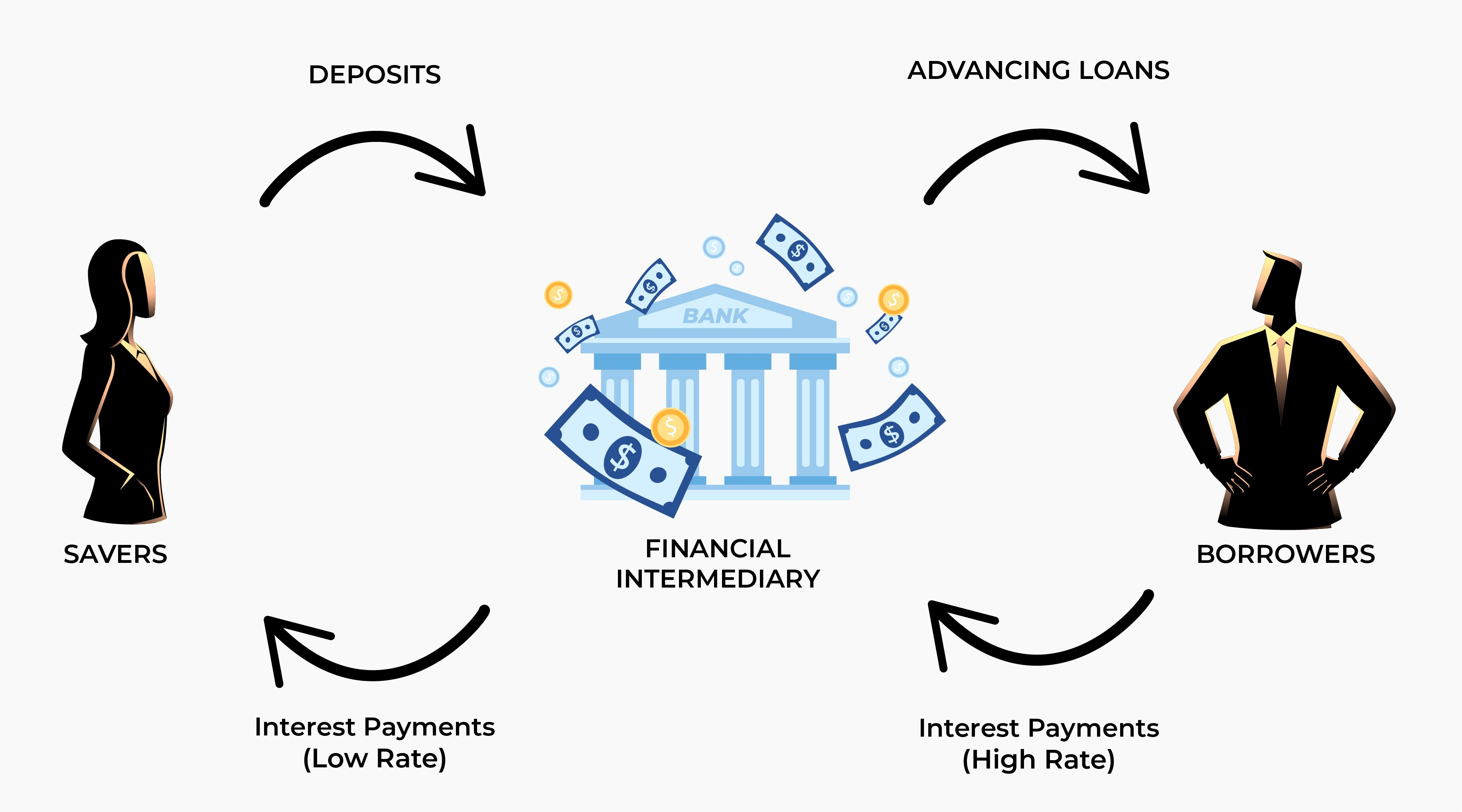 Banks as financial intermediaries theory explained