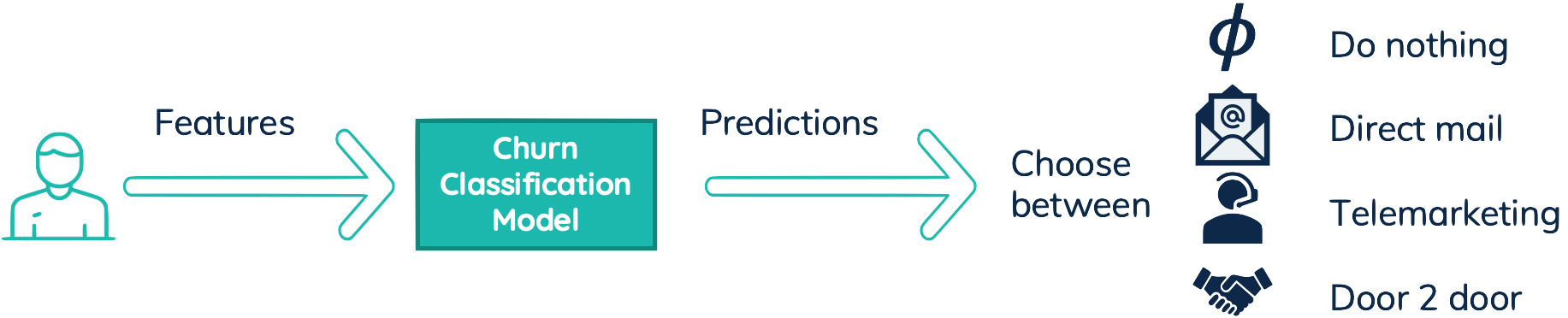 Features of user, are transformed by churn classification model in churn predictions, for each campaign.