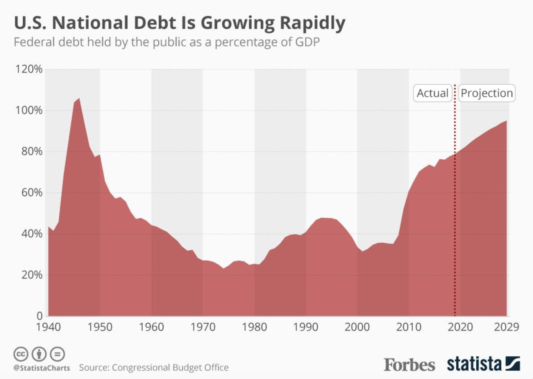 Federal debt as a factor of US GDP, Source: Congressional Budget Office, Forbes, and Statista