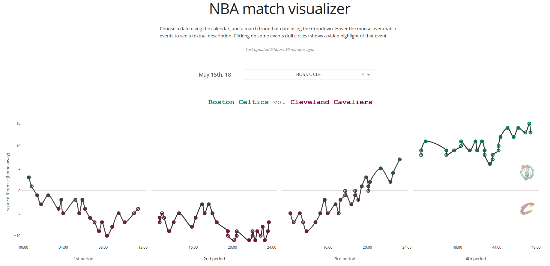 Pretending to know about the NBA using Python - Towards Data