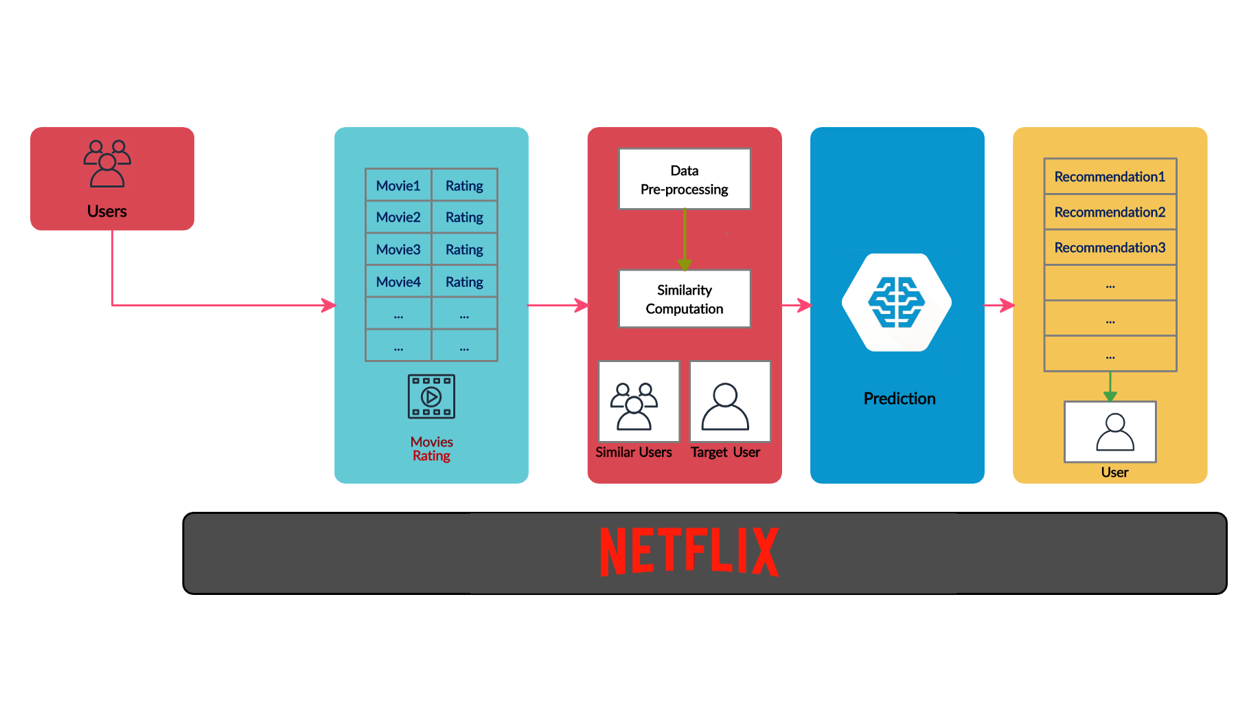 Figure 1: Netflix recommendation workflow. | recommendation system tutorial with Python using collaborative filtering—Netfl