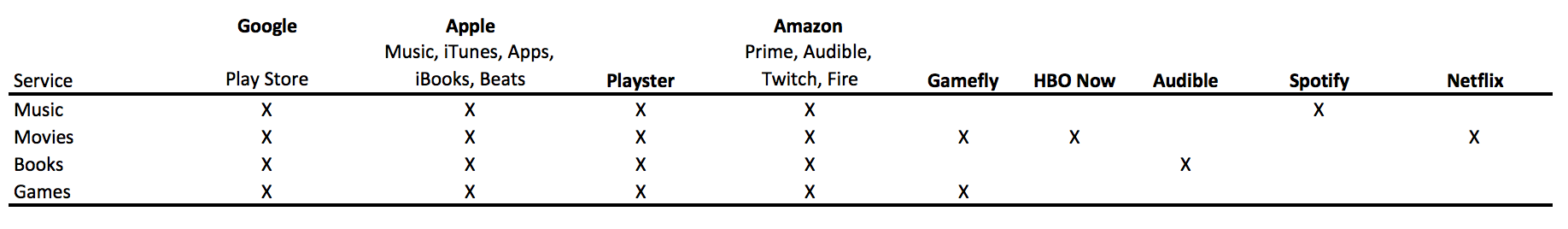 Comparing Entertainment Streaming Services - Humanizing Tech