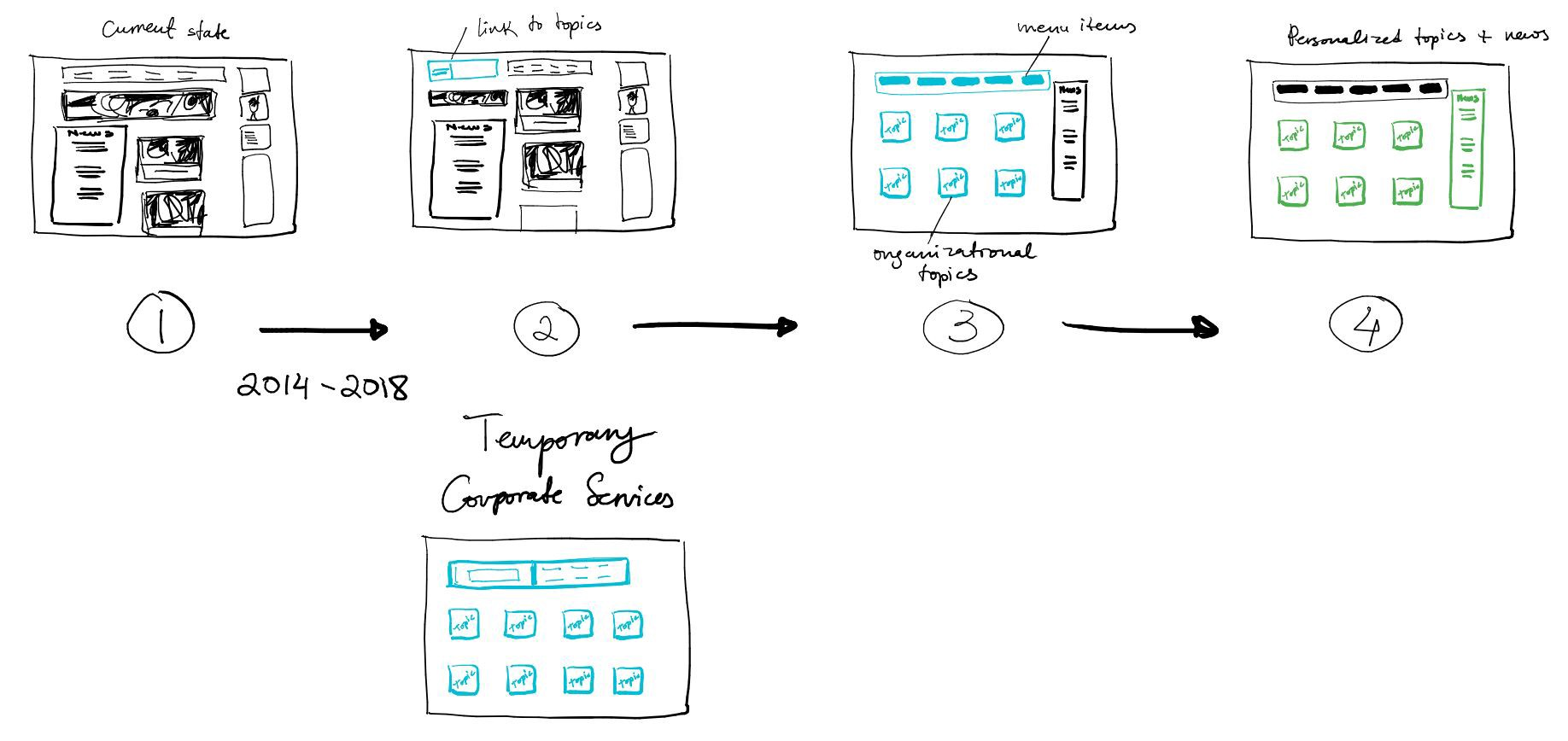 Sketch with 5 different screens of content representing a journey from one state in a design process to another.