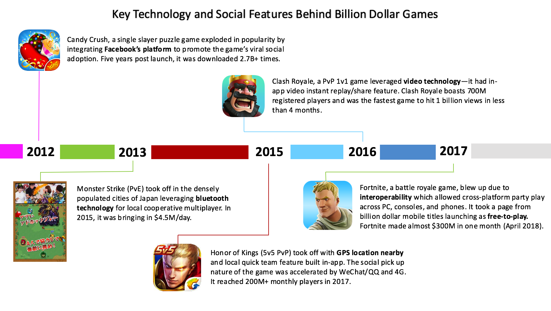 The Success of Multi-Billion Dollar Free-to-Play Games Isn't Culture