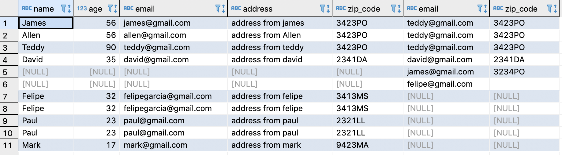 Most important SQL / PostgreSQL commands that you need to know