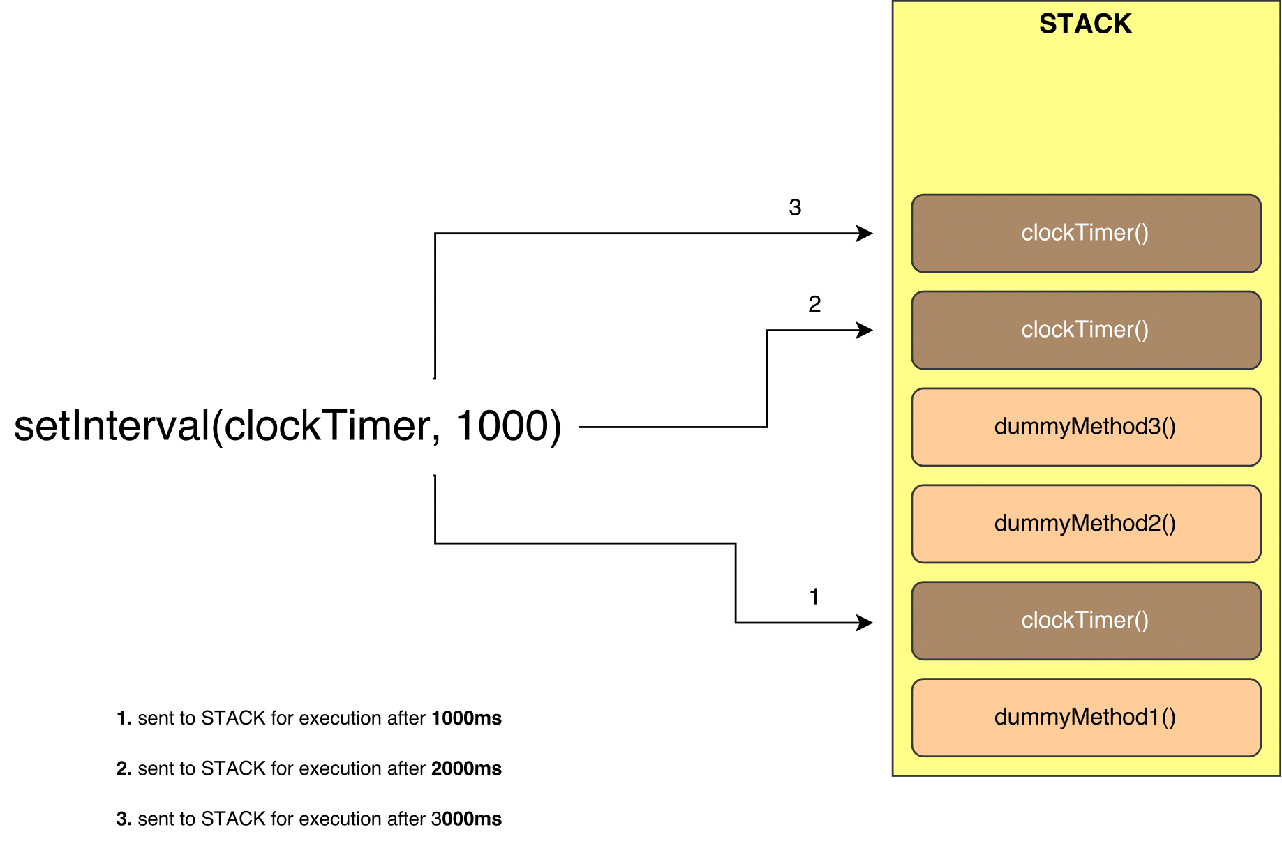 setTimeout VS setInterval - Develoger