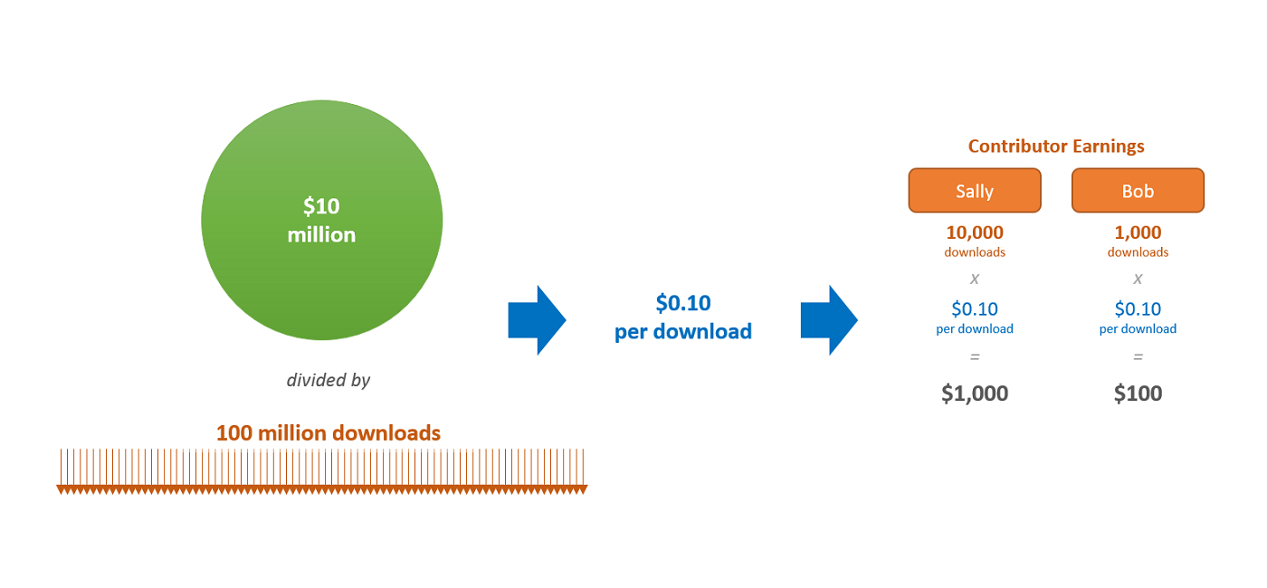 Fair revenue share for independent designers - Made By