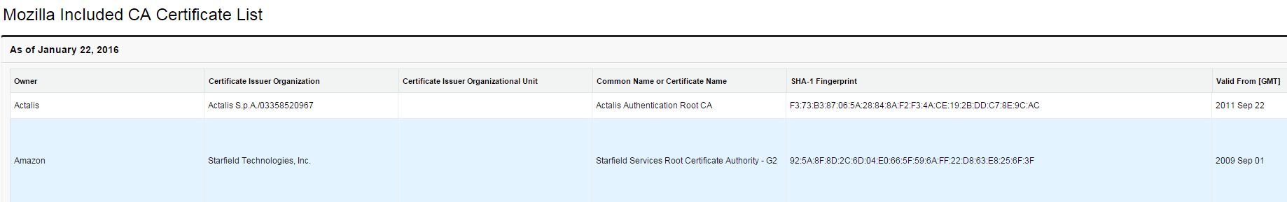 Is AWS Certificate Manager a Potential Game Changer?