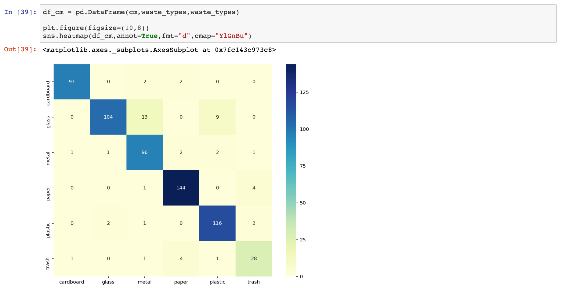 How to build an image classifier for waste sorting - Towards