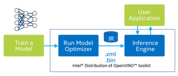 Object recognition with Intel® Distribution of OpenVINO™ toolkit