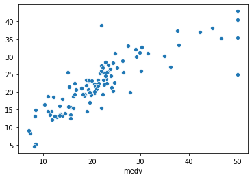 Scatter plot of actual vs predicted medv values of the test set (20% subset)