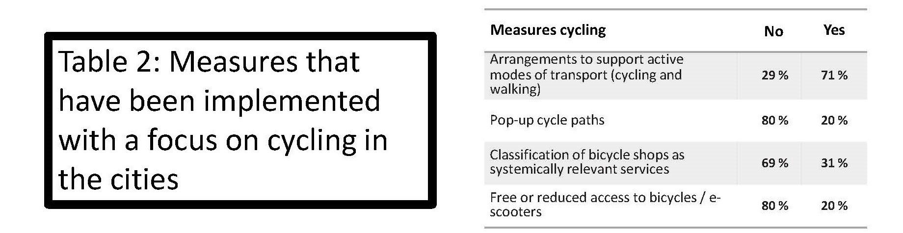 Measures that have been implemented with a focus on cycling in cities