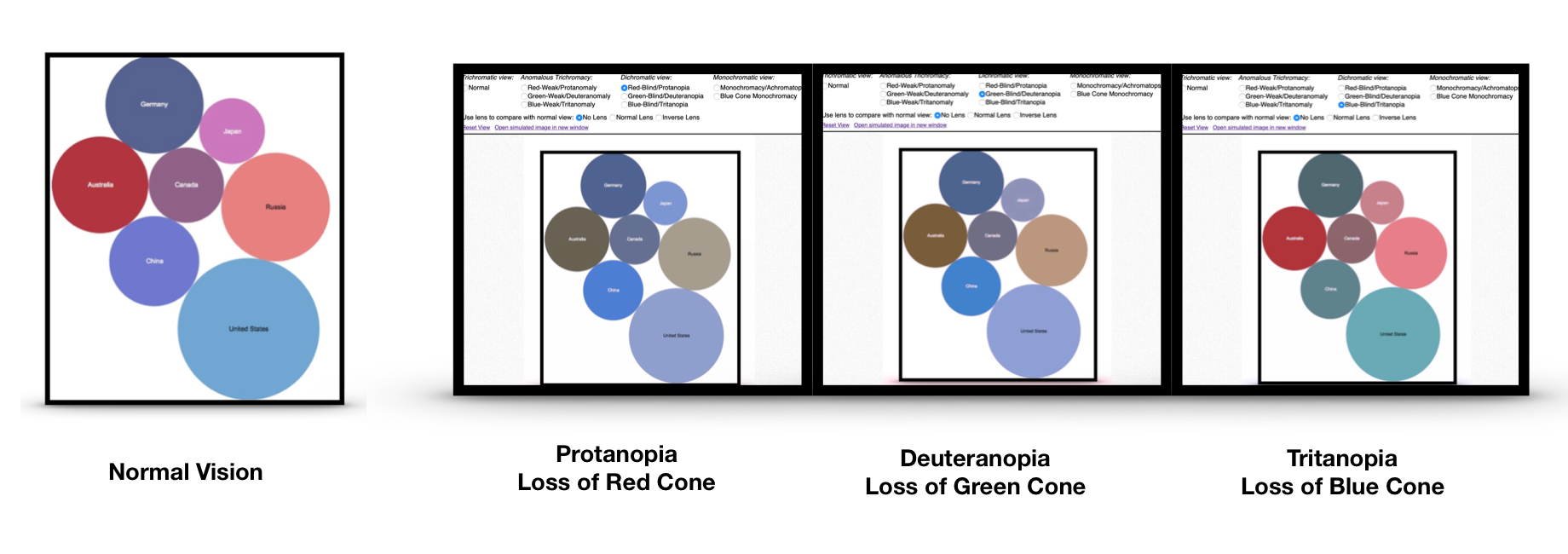 Color Deficiency checks, performed with the Color Blindness Simulator — Coblis, for our Bubble Chart Visualization.