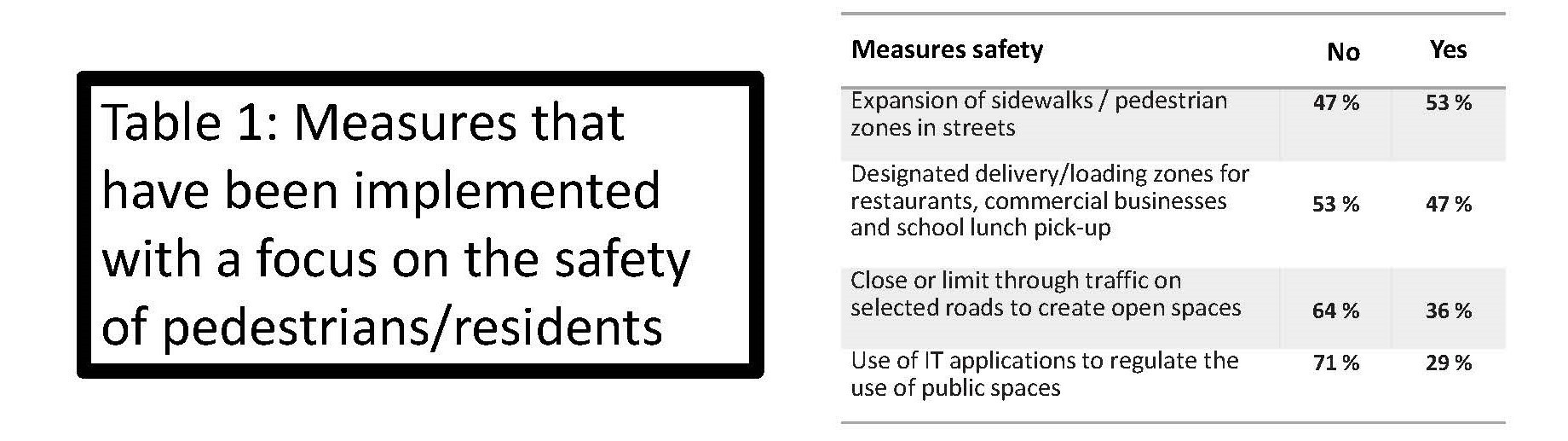 Measures that have been implemented with a focus on the safety of pedestrians/residents