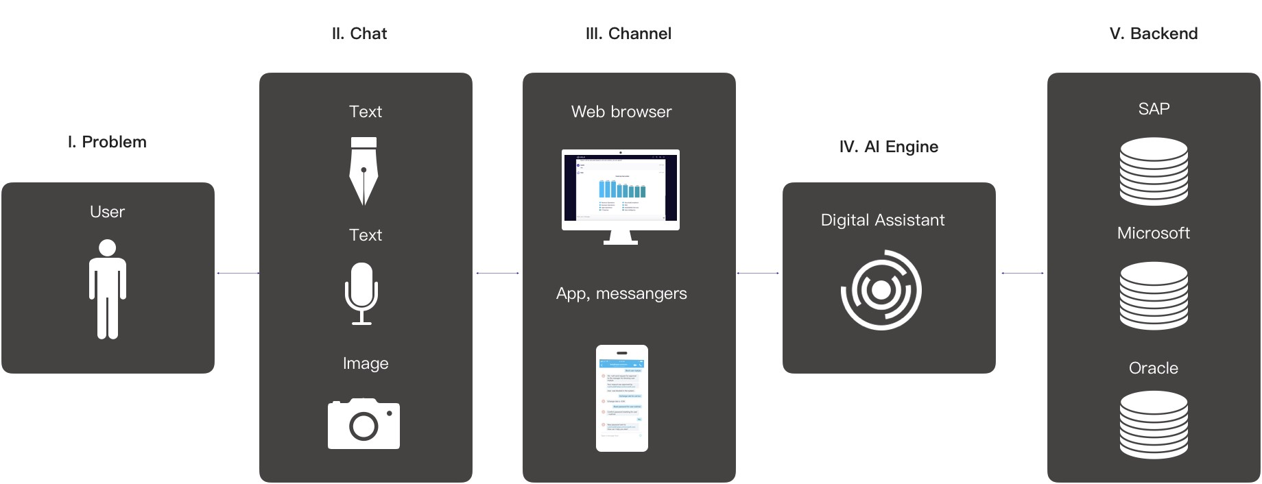 Graphical digital assistant integrations diagram