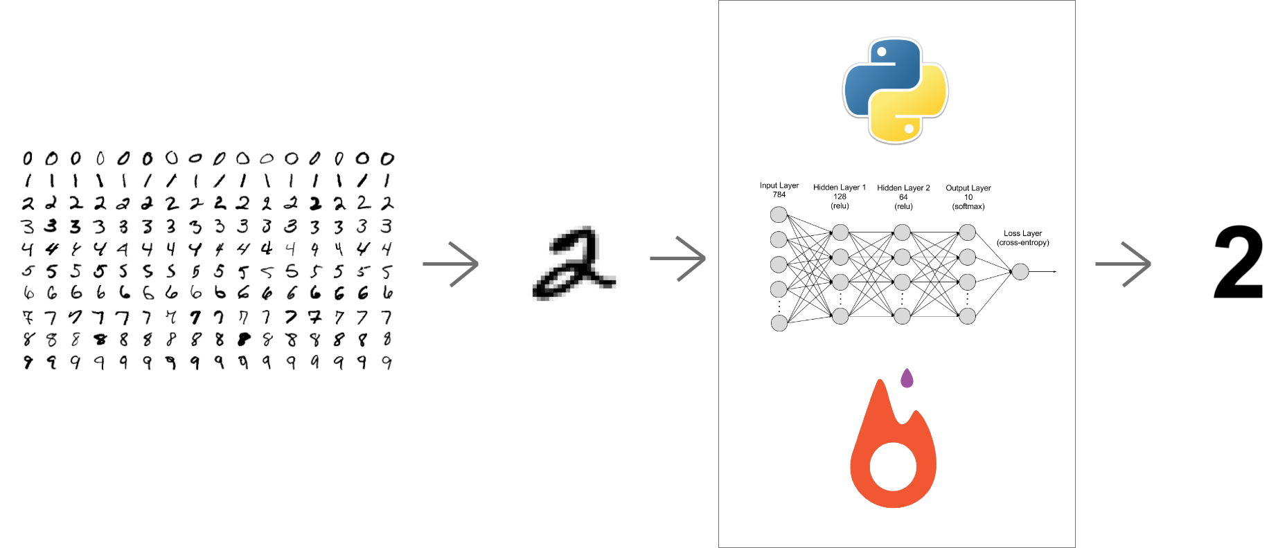 Handwritten Digit Recognition Using Pytorch Intro To Neural Networks By Amitrajit Bose Towards Data Science