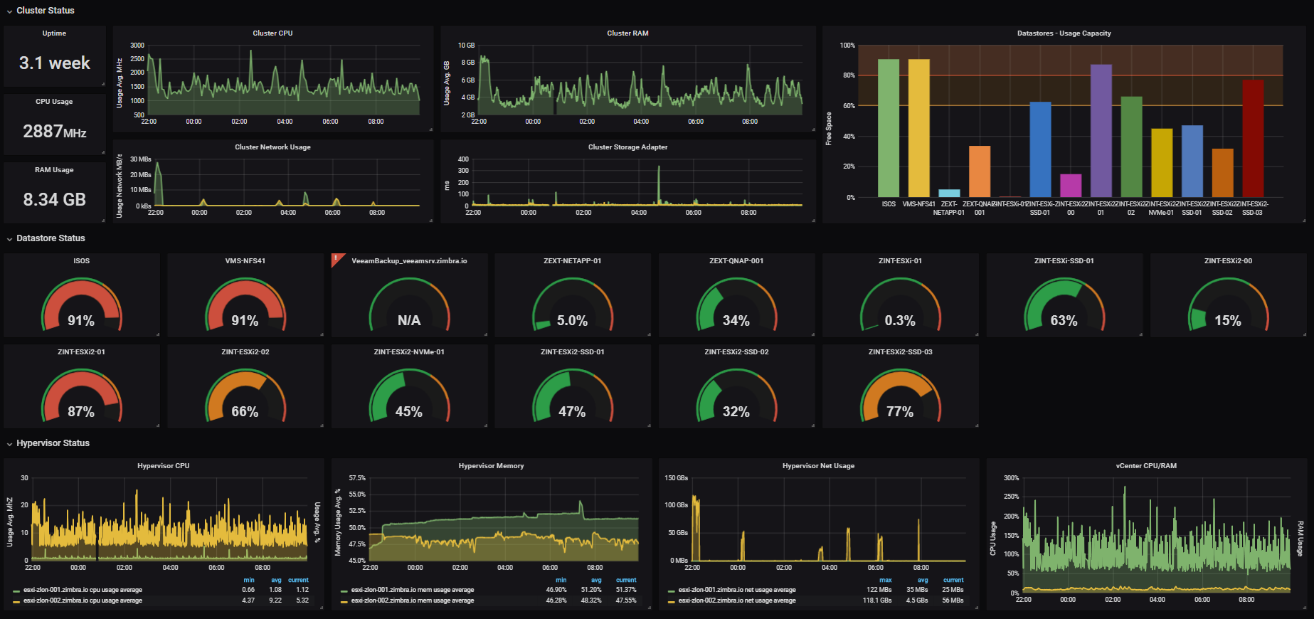 Adding Consistency and Automation to Grafana - commercetools