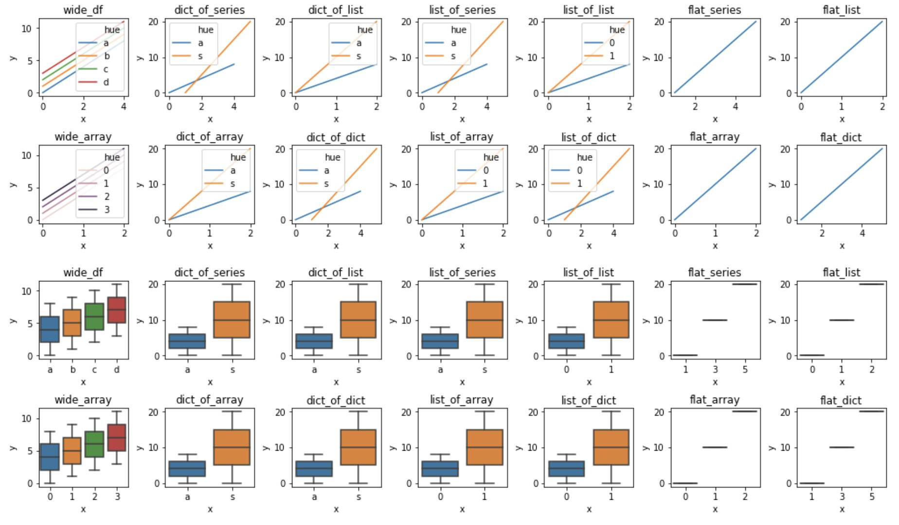 The rules that lineplot and boxplot use for wide-form data