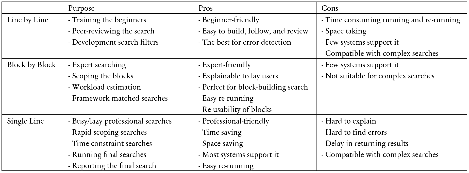 Systematic Review Search Strategy