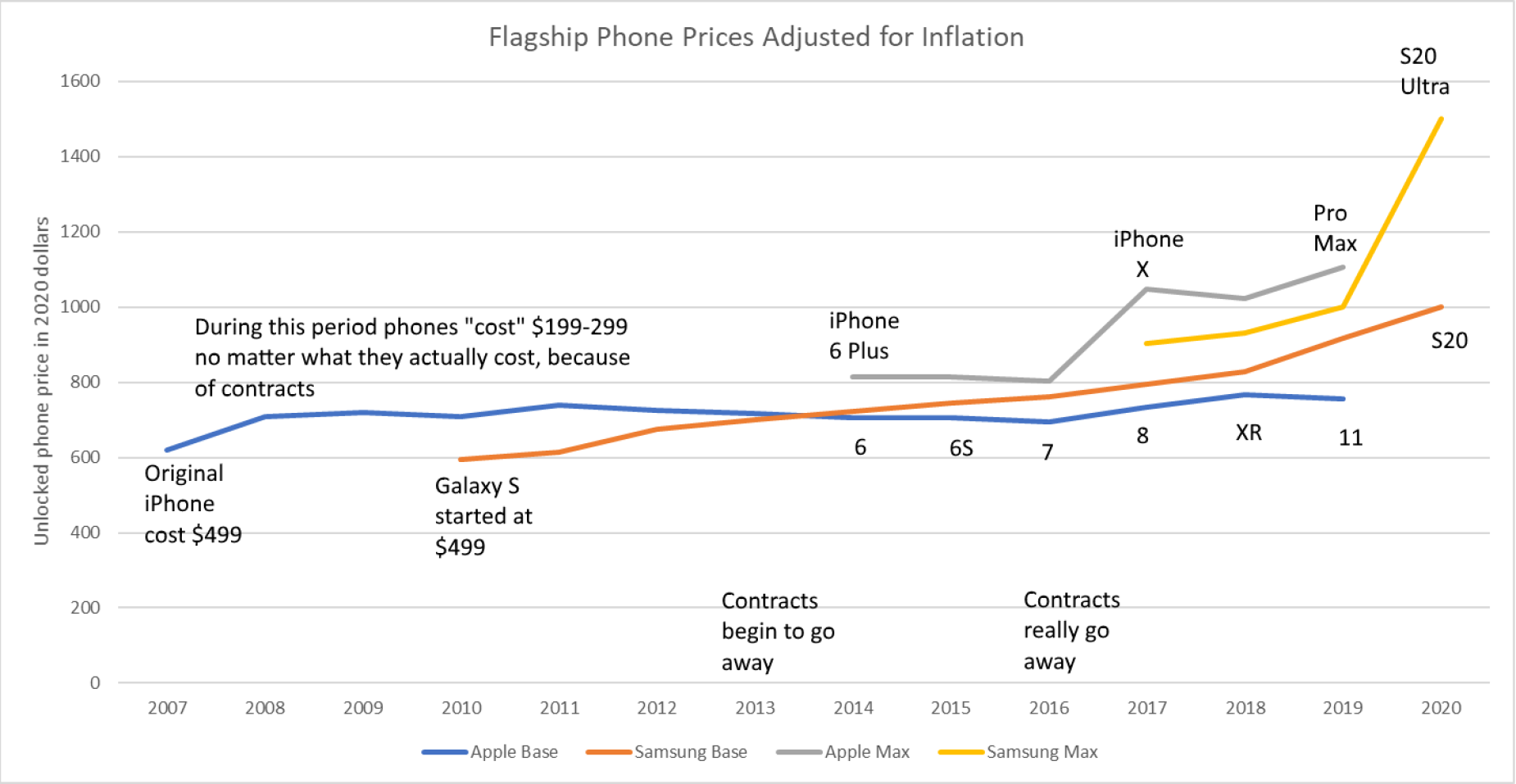 Are Flagship Phones More Expensive Than Ever? We'll Show You