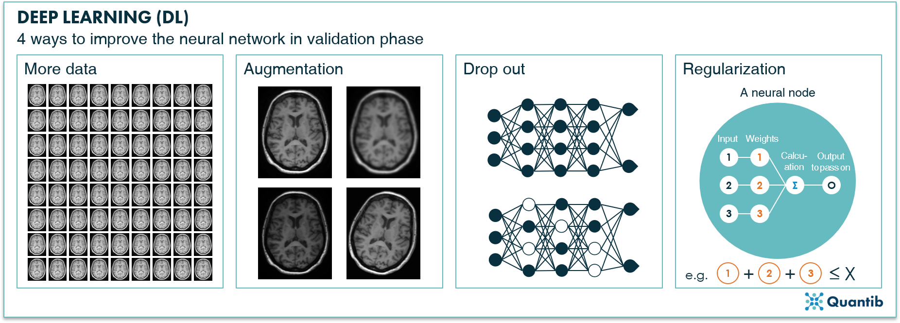 schematic figure illustrating deep learning in radiology explaining different techniques to improve a neural network