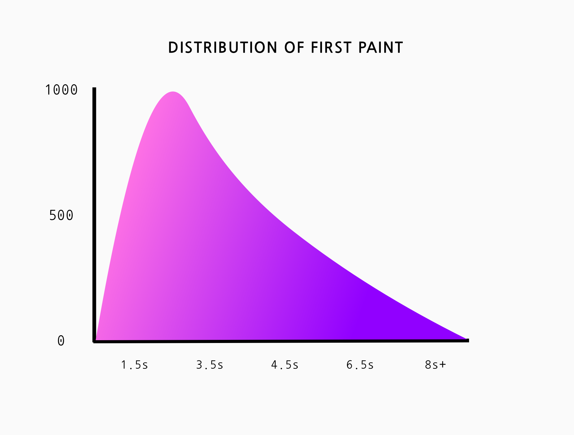 An area chart of First Paint. The Y axis are the samples recorded and the X axis is the load time in seconds.