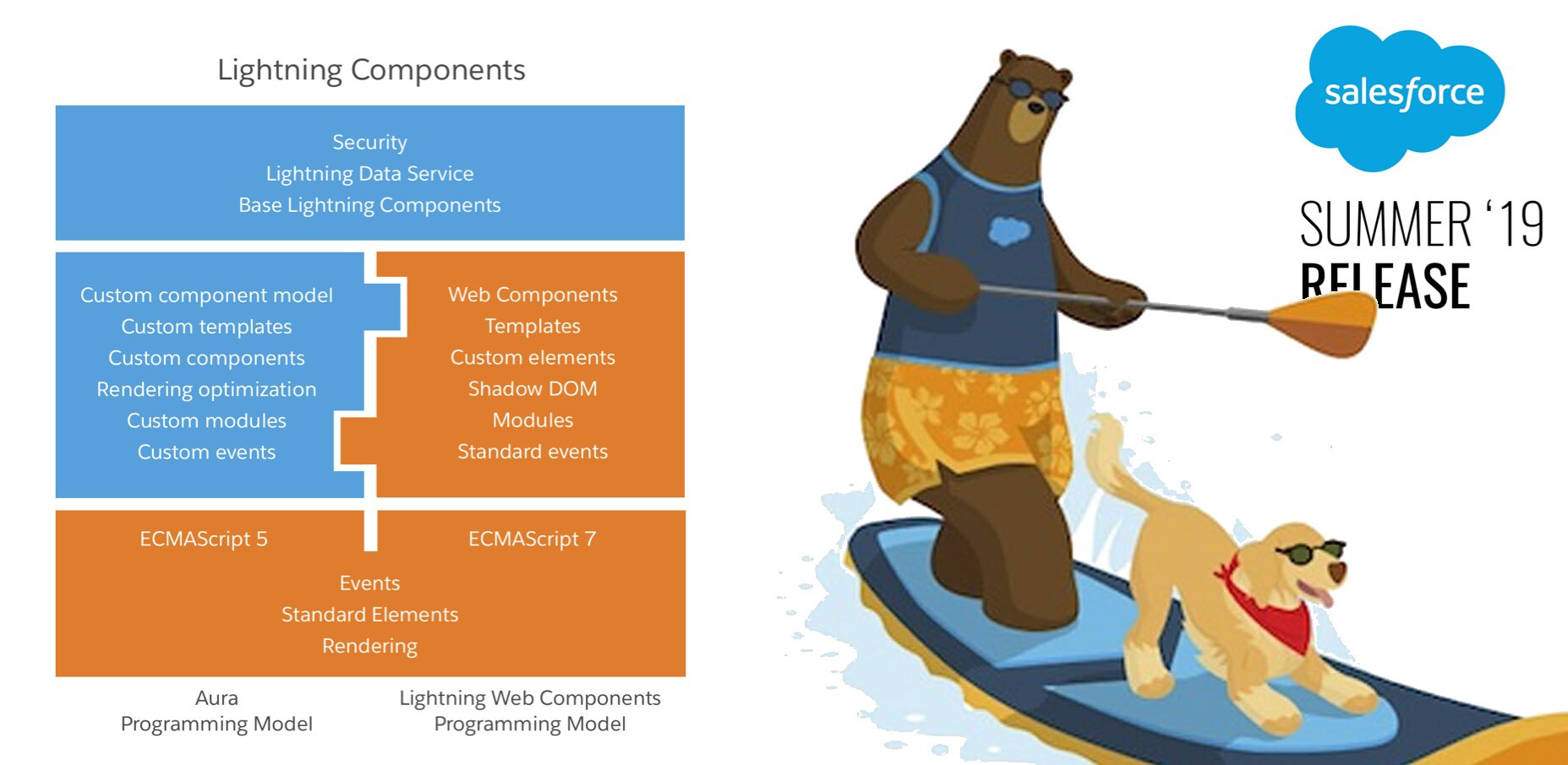 Lightning Out Supports Lightning Web Components (LWC
