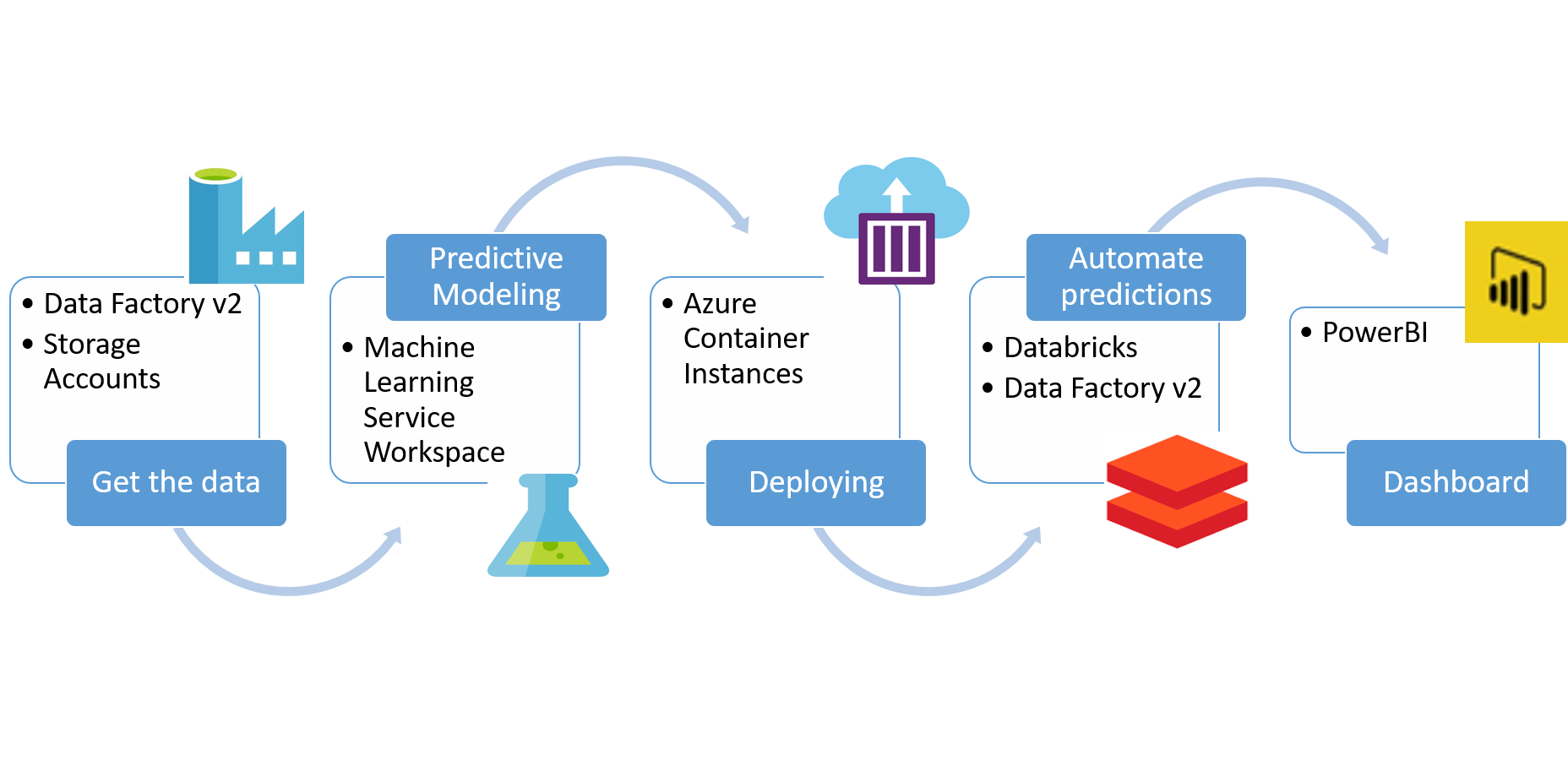 Machine Learning On Azure With Automated Predictions By Saurabh Maheshwari Towards Data Science