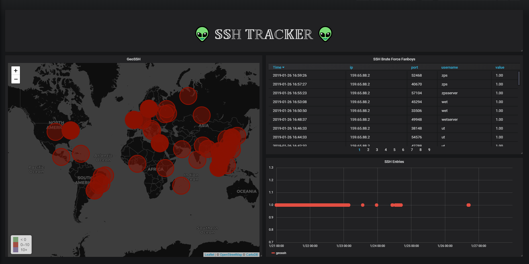 Geolocating SSH Hackers In Real-Time - devconnected — DevOps