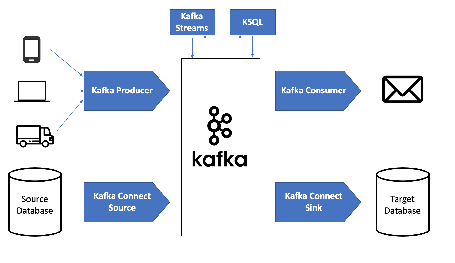 The Kafka API Battle: Producer vs Consumer vs Kafka Connect