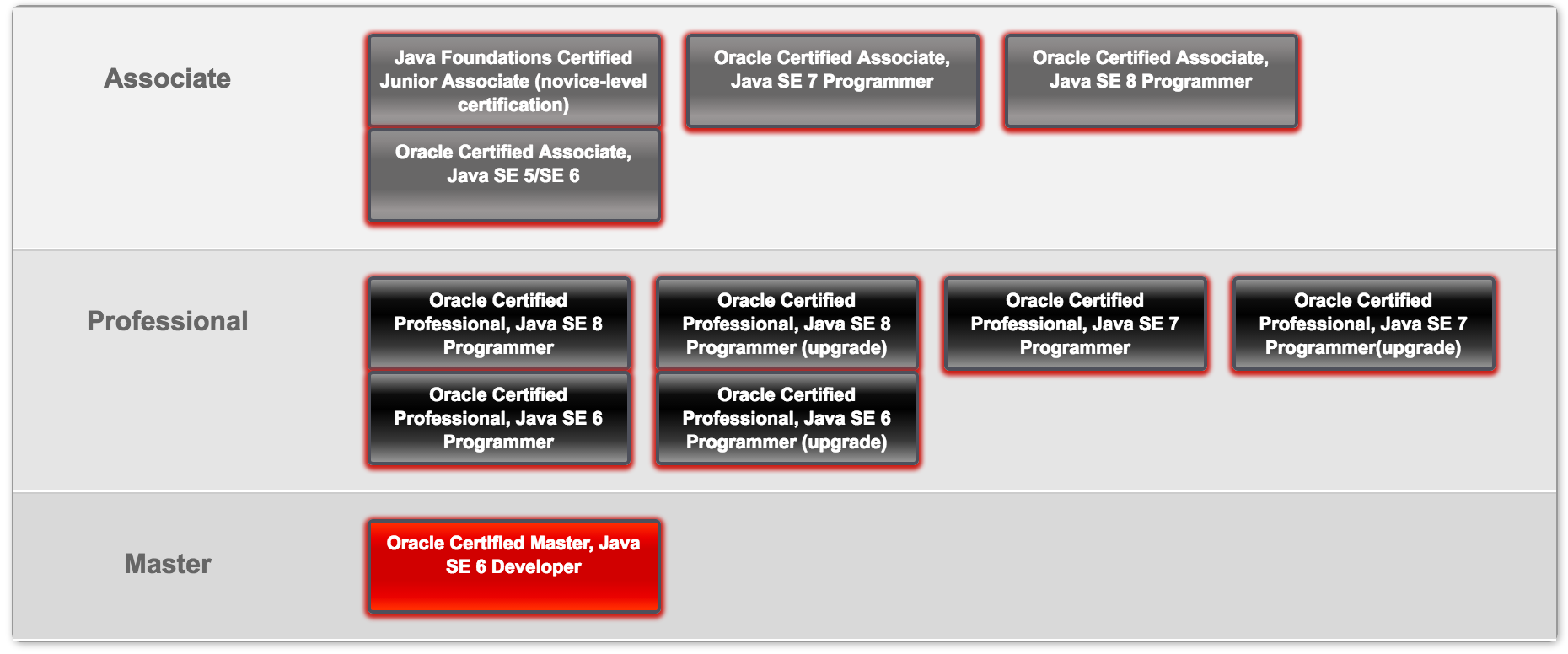How did I become Certified Oracle Associate - Marko B - Medium