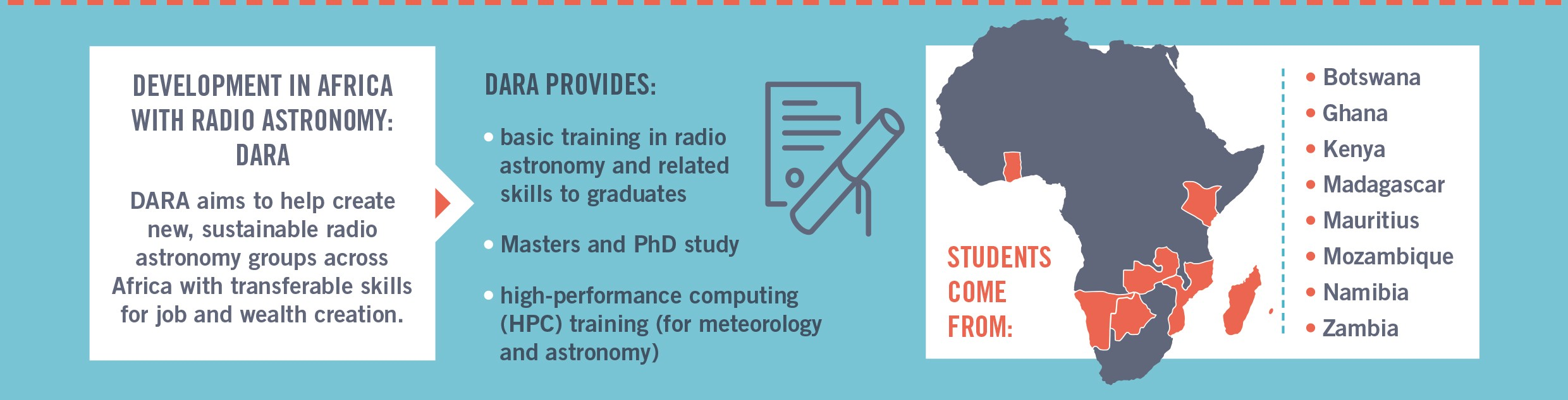 DARA is providing training in radio astronomy and computing and Masters and PhD opportunities in 8 African countries