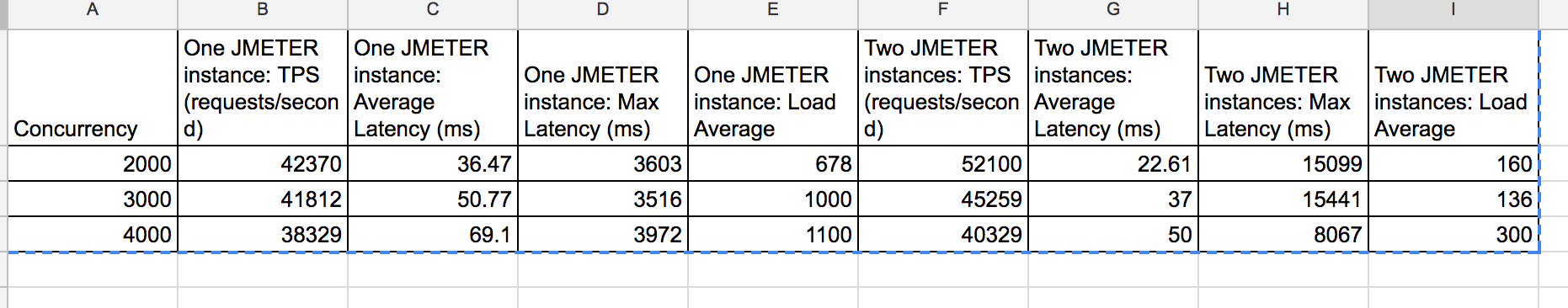 Achieving Better Performance Results via Remote JMETER testing