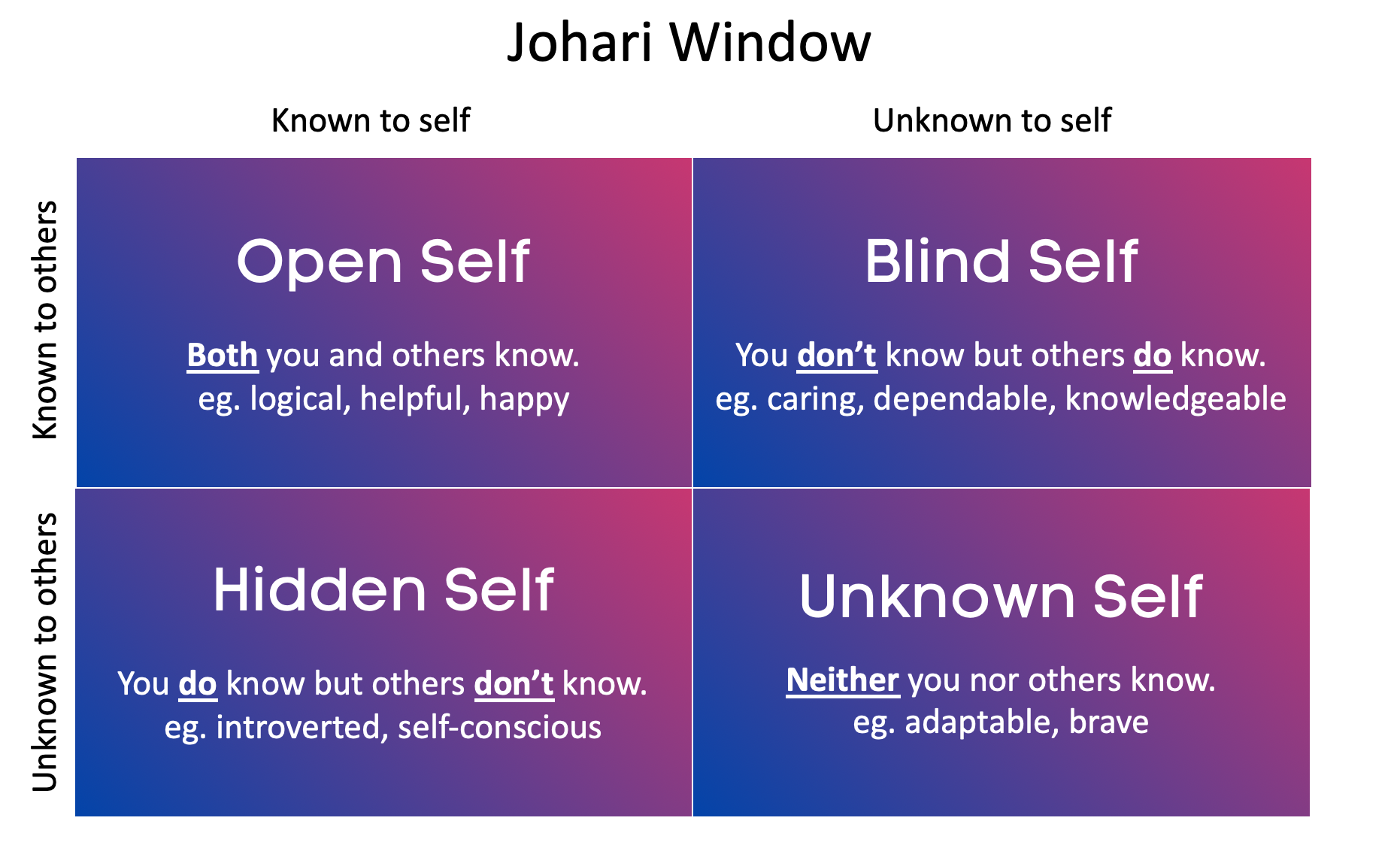 Johari Window with the 4 categories: open self, hidden self, blind self and unknown self.